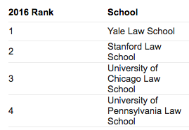 SUNDAY'S WITH CELIA VOL 12 | 2016 Law School Rankings | www.AfterOrangeCounty.com